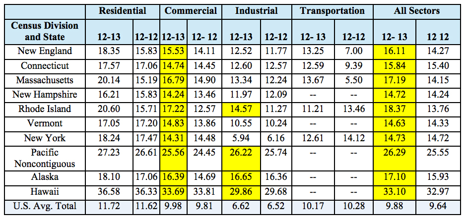 Administration / Annual Energy Review 2011 Average Retail Price ...