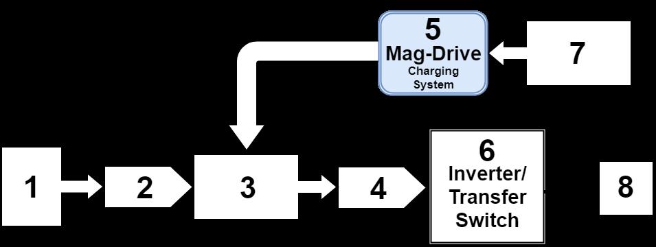 Mag Drive Diagram